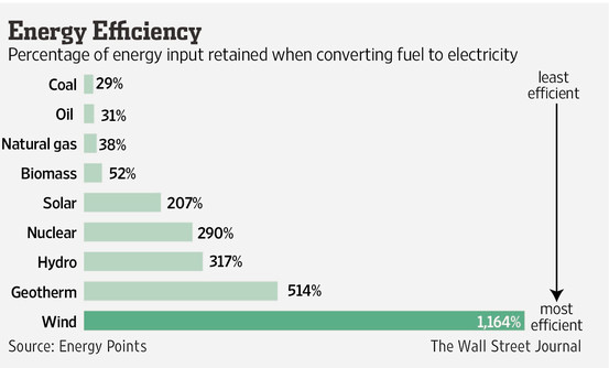 energy comparison new york times.jpg